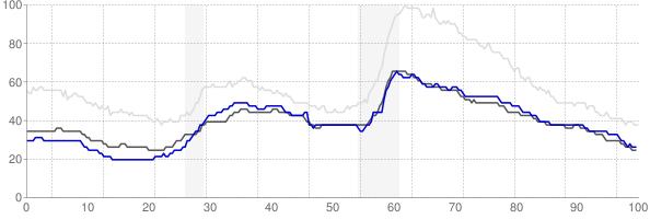 Cedar Rapids, Iowa monthly unemployment rate chart